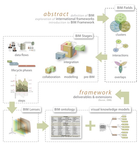 Visual Abstract - BIM Framework
