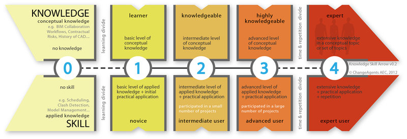 Individual BIM Competency - the Knowledge Skill Arrow