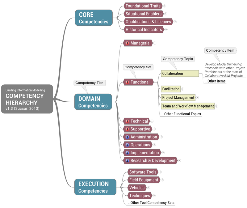 BIMe Competency Hierarchy v1.3
