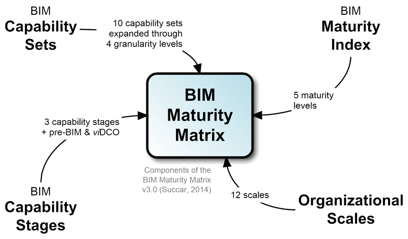 Components of BIM Maturity Matrix v3.0