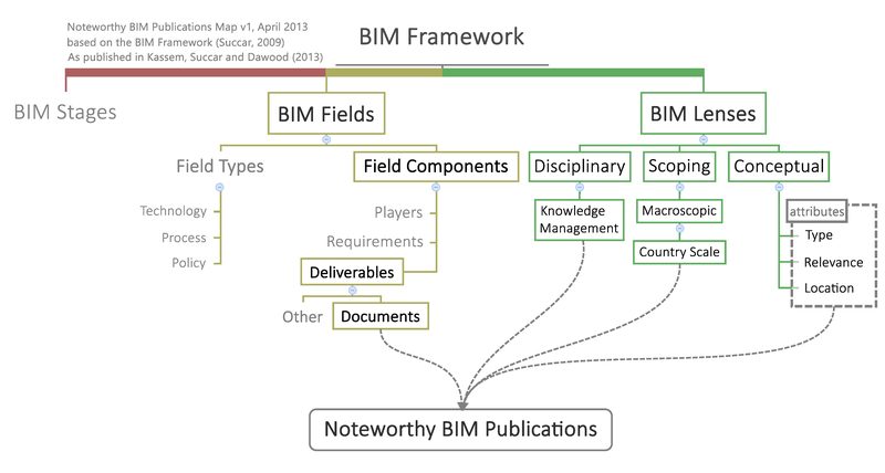 Noteworthy BIM Publications Map v1