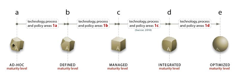 BIM Maturity Levels at Capability Stage 1 - 2010