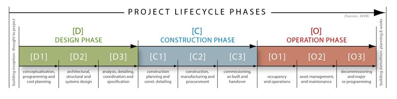 BIM - Project LifeCycle Phases