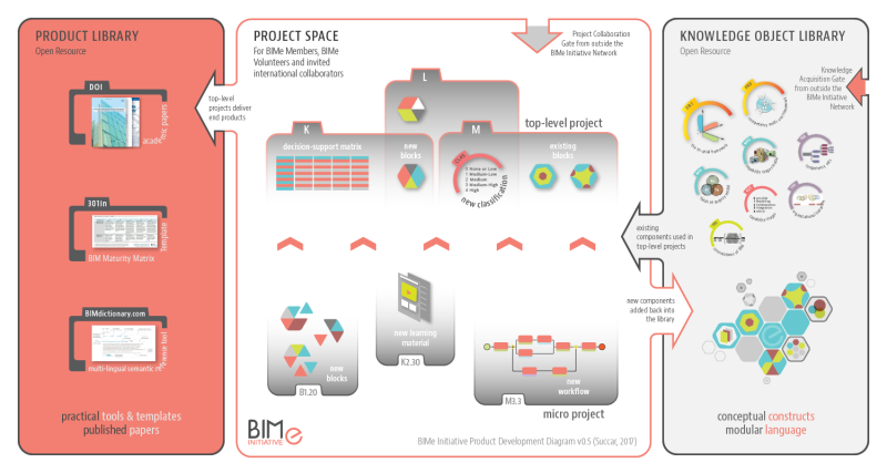 BIMe-Initiative-Product-Development-Diagram