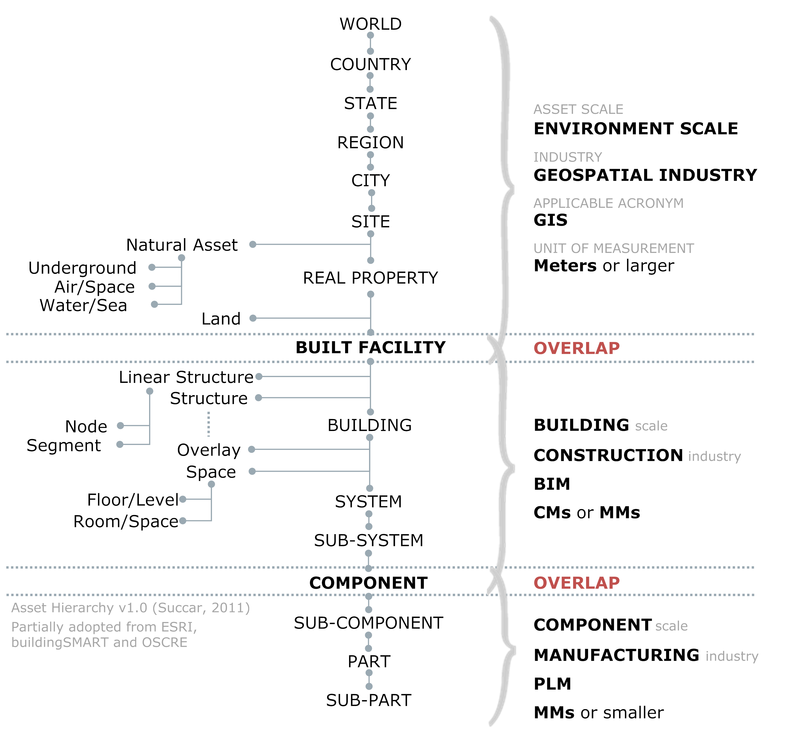 Asset Hierarchy Across 3 Scales
