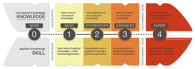 Individual_Competency_Index_v1.2