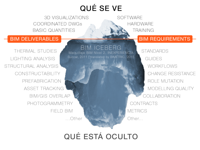 BIM-Iceberg-Simplified-Spanish