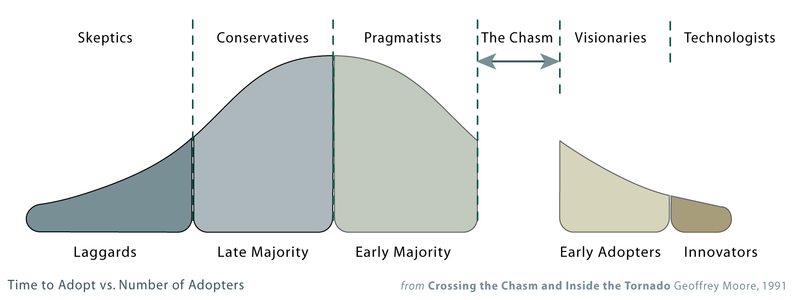 BIM - Crossing The Chasm by Geoffrey Moore