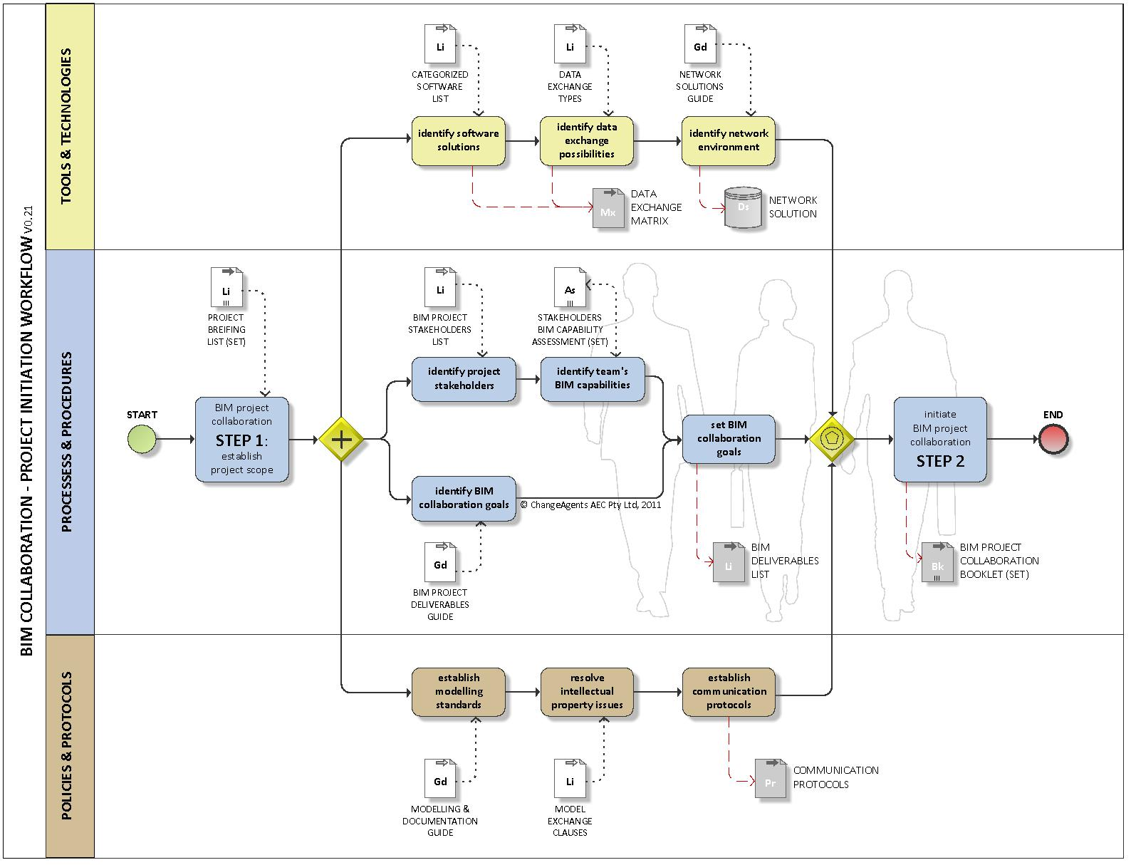 Bim Thinkspace Diagram As Well Bpmn Collaboration Diagrams On Database Tools A Sample Workflow